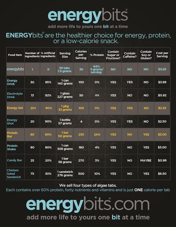 Energybits_Nutritional_Facts_Charts_flyer_Medium_